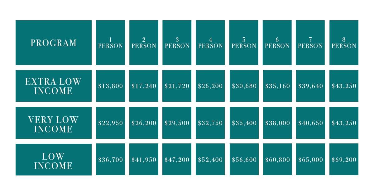 housing incomes chart